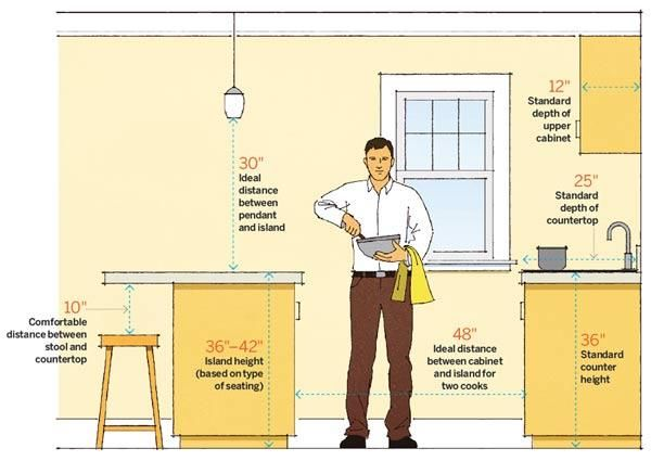 If Youu0027re Designing Your Kitchen From Scratch, You Will Do Well To Know  These 6 Key Measurements And Then Adjust Them As Per Your Height And  Requirements.